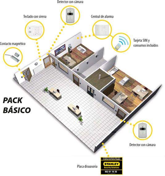 Alarma S1 Premium Pack Básico