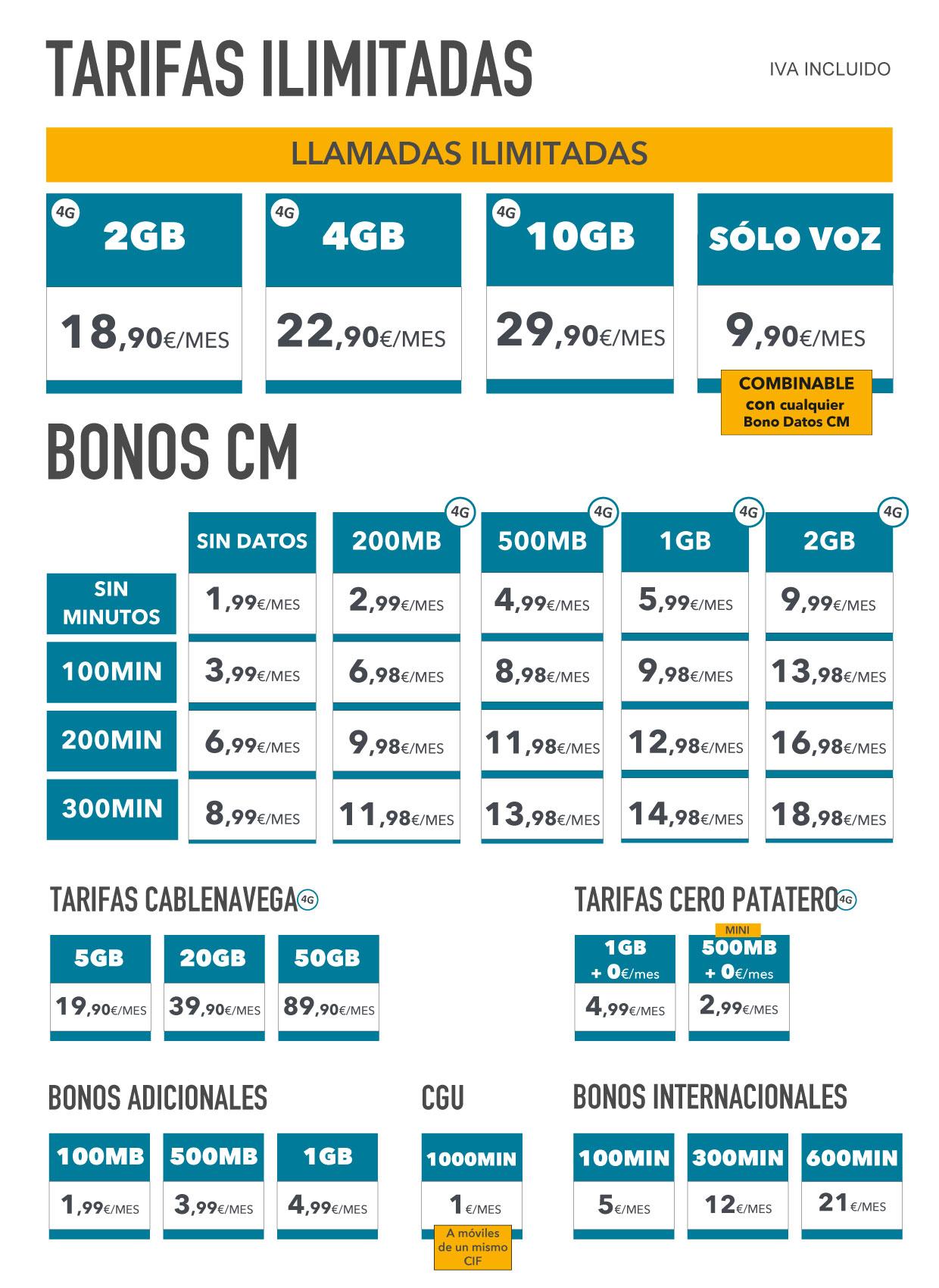 Tarifas Telefonía móvil